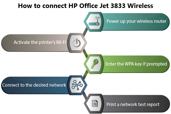 HP Officejet 3833 Wireless Setup